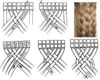 Коса из 6-ти прядей, схема плетения